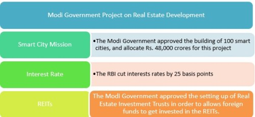 Modi's ideologies to develop the real estate industry in the rural areas of India