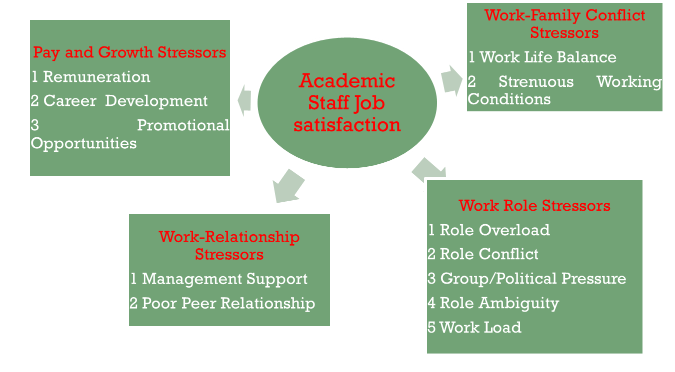 research proposal on employee job satisfaction