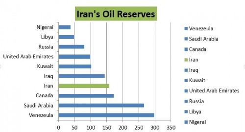 Largest Proved Reserve Holders of Crude Oil in USD Billions (January, 2015. Source: Cordesman, 2015, p. 82).