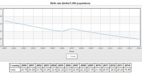 Declining fertility rate slowing down birthrate. (Source: Jiang & Hardee, 2014)