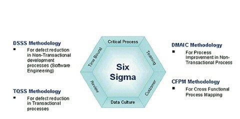 Continuous improvement through Six Sigma initiative (Sharma, 2012)