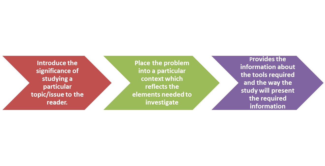 How To Write The Problem Statement In A Research Paper