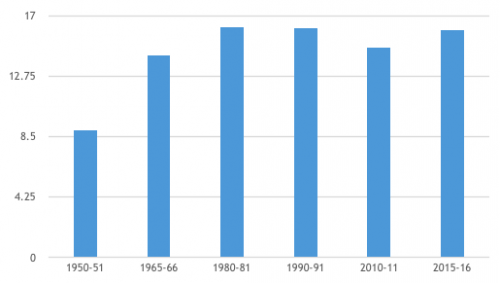 % Share of Indian Manufacturing Sector in the GDP from 1950-51 to 2015-16