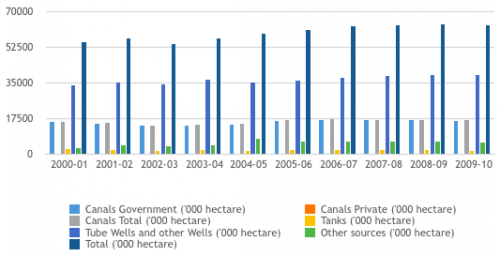 Agricultural practices of India. Total area under irrigation in India ( 2001- 2010) Source: (Government of India, 2016)