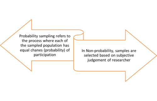 Sampling plan classification