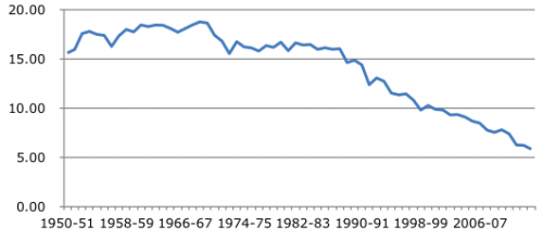 Total area under Jowar cultivation in India (1950-2014)