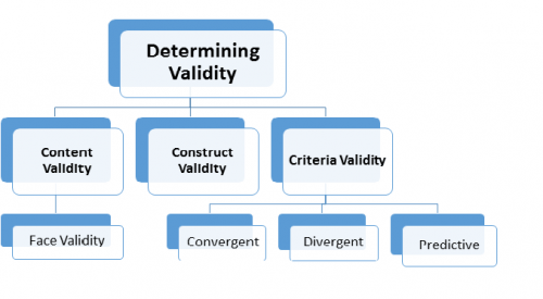 Different methods to determining validity in quantitative research method
