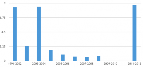 FDI in food processing industry. (Source: Handbook of Statistics on the Indian Economy Reserve Bank of India 2012-2013)