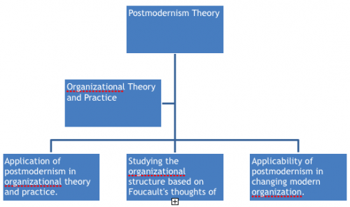 Theoretical framework of linking organisational postmodernism theory and practice