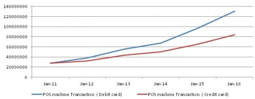 Total number or digital payment transactions in POS machines for one month ( 2011- 2016)