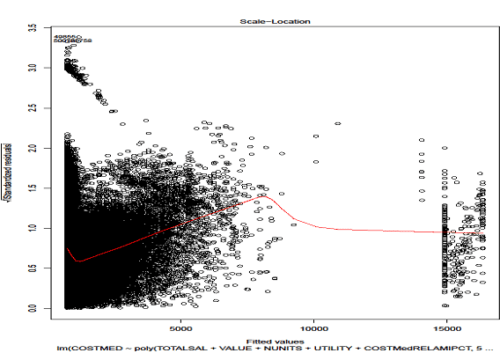 R software helps in plotting the residual value