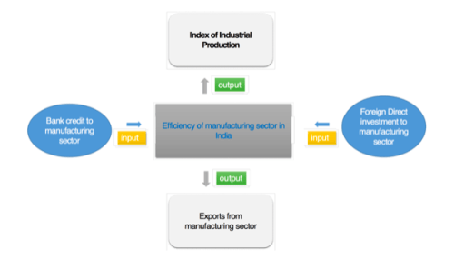 Model measuring the efficiency of manufacturing sector in India using two input and two output