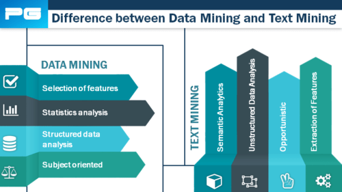 there are some major difference between data mining and text mining