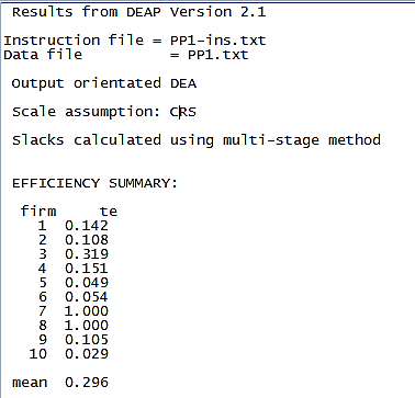 Efficiency result from DEA