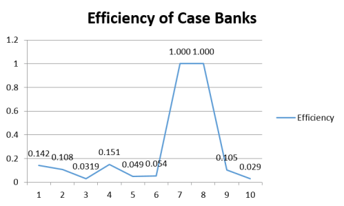 Efficiency statistics across different banks