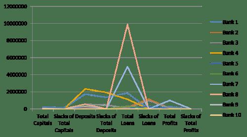 Output orientedslacks in the original values