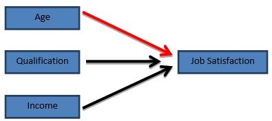 Figure 1: Hypothesized input path analysis