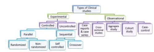 Figure 3: Types of clinical studies (Kumar et al., 2014)