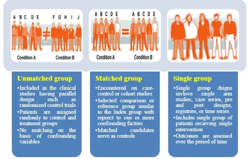 Figure 4: Different types of study groups (Ip et al. (2013)