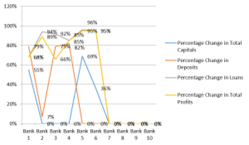 Graph showing percentage change of Total capitals, Deposits, Loans and Total Profits for the banks to become efficient (Output oriented VRS-DEA)