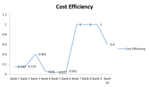 Graph showing Cost efficient banks