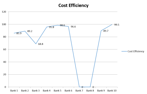 Graphs showing percentage change in input values to become cost efficient