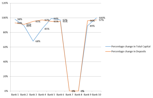 Graph showing the minimizing percentage of Total Capitals and Deposits to become cost efficient