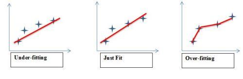 Figure 1: Different models for same regression