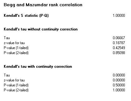 Rank correlation test statistics