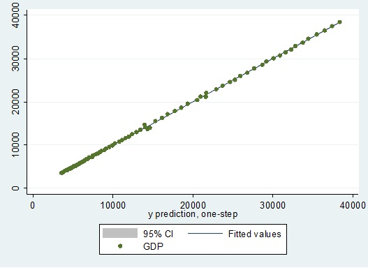 Figure 2: Two way graph of actual and fitted values of GDP