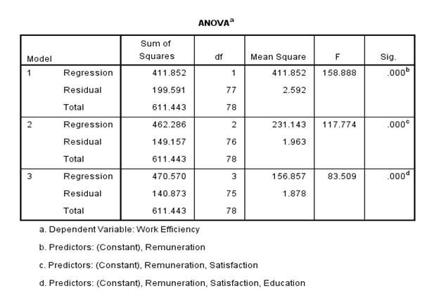 Table 2: ANOVA test for lasso regression example in SPSS