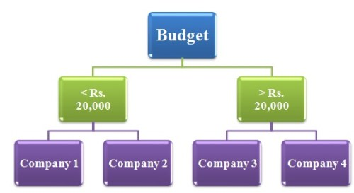 Figure 1: Decision tree diagram based on the target variable 'budget'