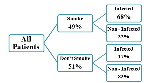 Figure 3: Decision tree for lung cancer in R programming