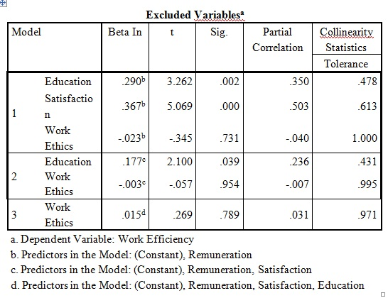 Table 3: Excluded variables for lasso regression test on SPSS