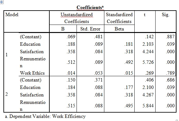 Table 4: Coefficients for lasso regression test on SPSS