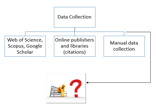 Problem to data collection