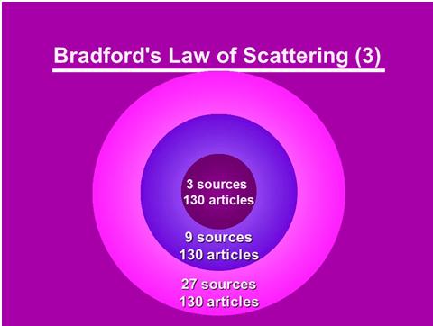 Representation of Bradford law of scattering
