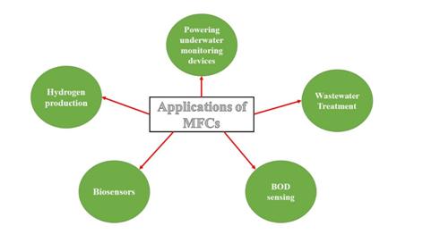 Applications of Microbial Fuel Cells (Kumar et al. 2017)