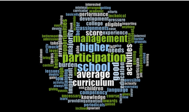 Figure 10: Exported word cloud of case research