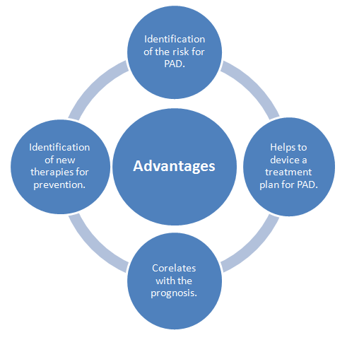 Advantages of Biomarkers (Source: Author)