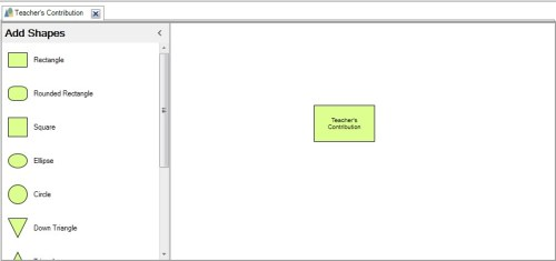 Figure 4: Focus point of concept map in Nvivo