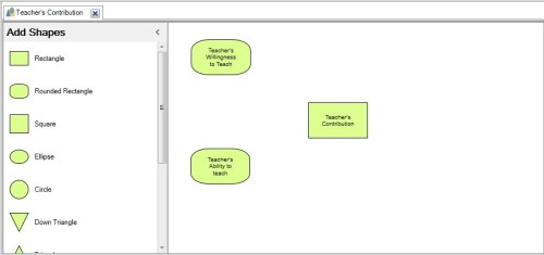 Figure 5: Associated thoughts in concept map