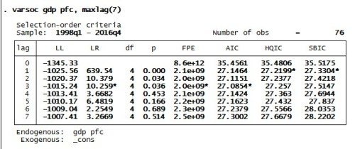 Figure 4: Results for lag selection parameters for GDP and PFC
