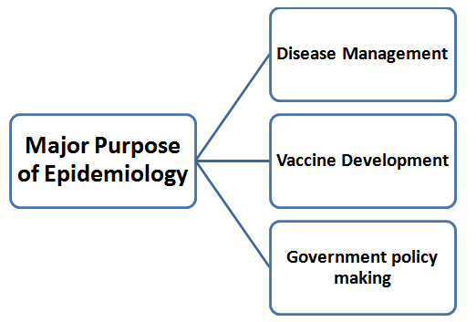 Purposes of epidemiological studies (Nature, 2018)