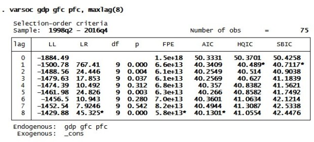 Figure 4: Lag selection results in STATA