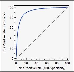 Figure 1: ROC curve after plotting true positive rate against the false positive rate