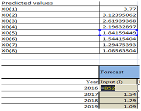 Figure 10: Forecasted results