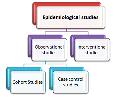 Types of Epidemiological studies