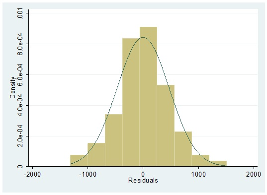 Figure 12: Histogram plot indicating normality in STATA