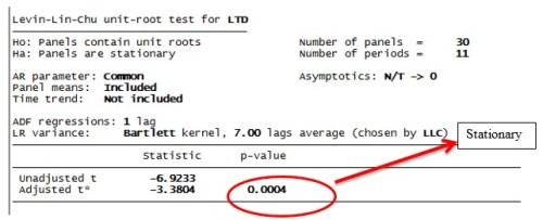 Figure 4: Leuin-lin-Chu unit root test results for pooled panel data regression in STATA